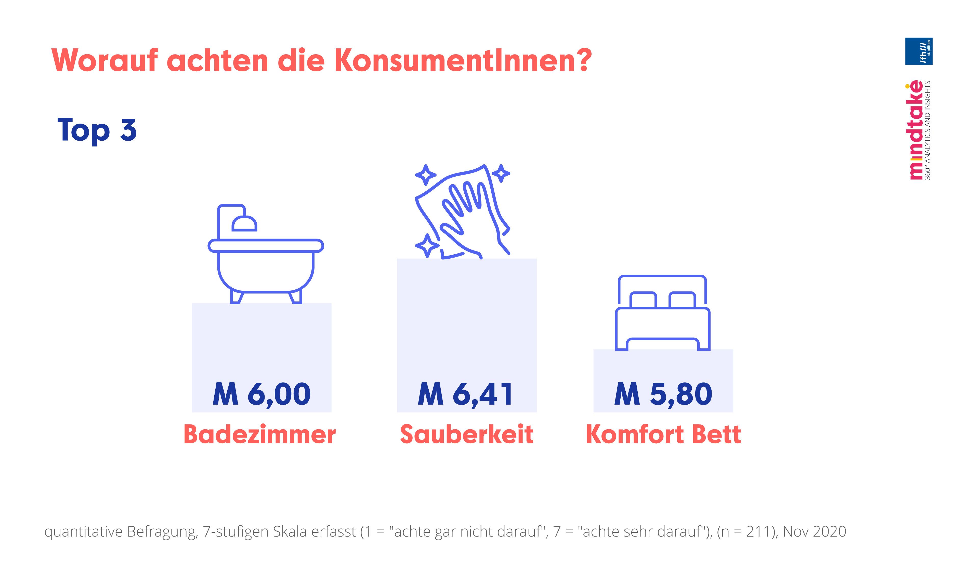 Worauf_achten_die_KonsumentInnen_Badezimmer_Sauberkeit_KomfortBett