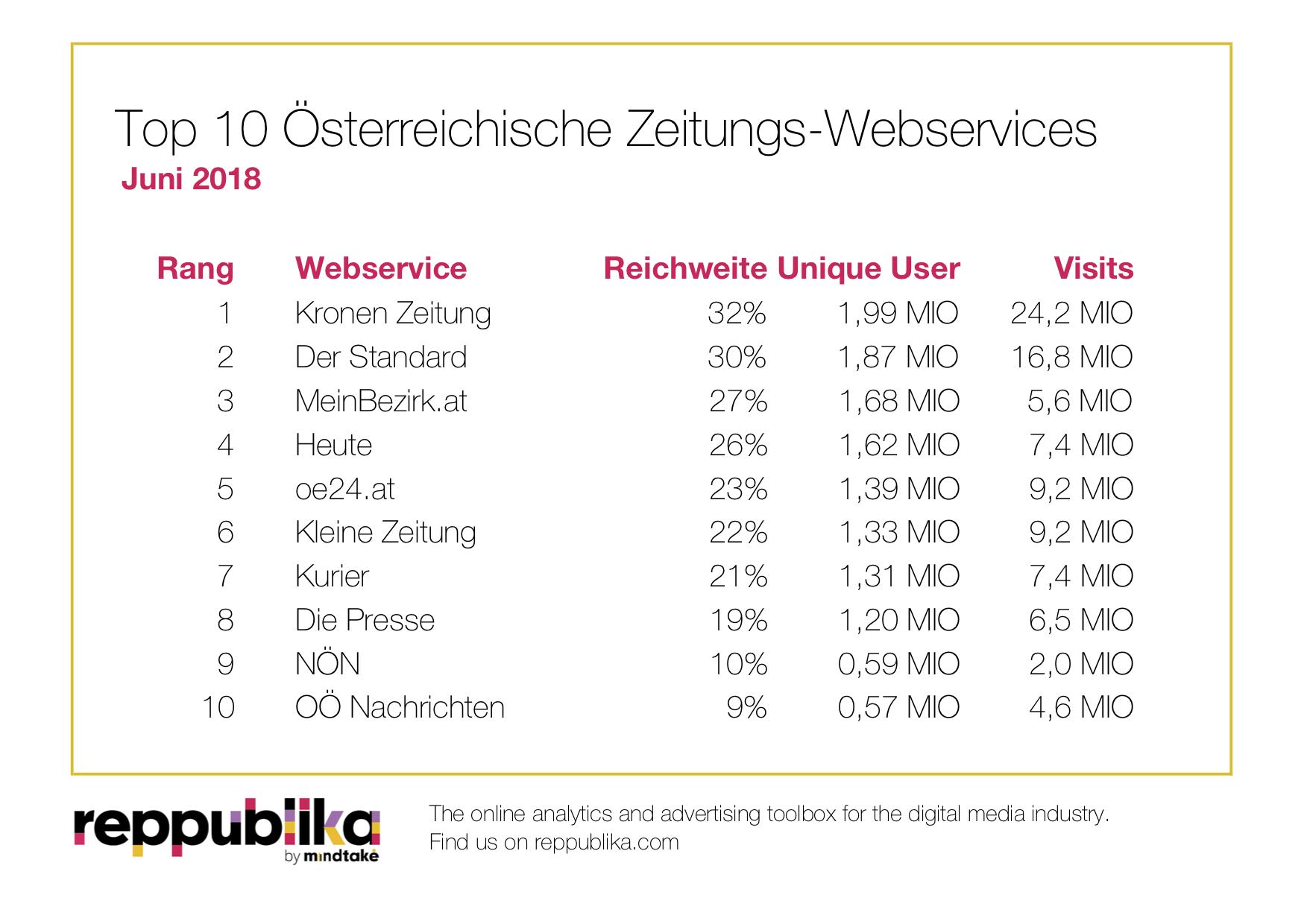 Reppublika Ranking Zeitungen Juni 2018