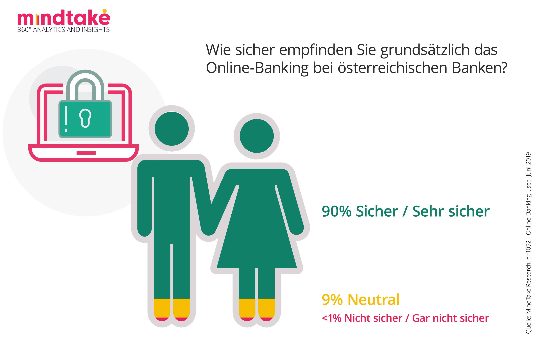 Sicherheit Online Banking