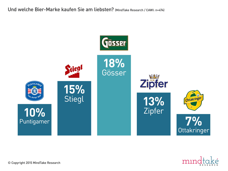 Biersorten österreich